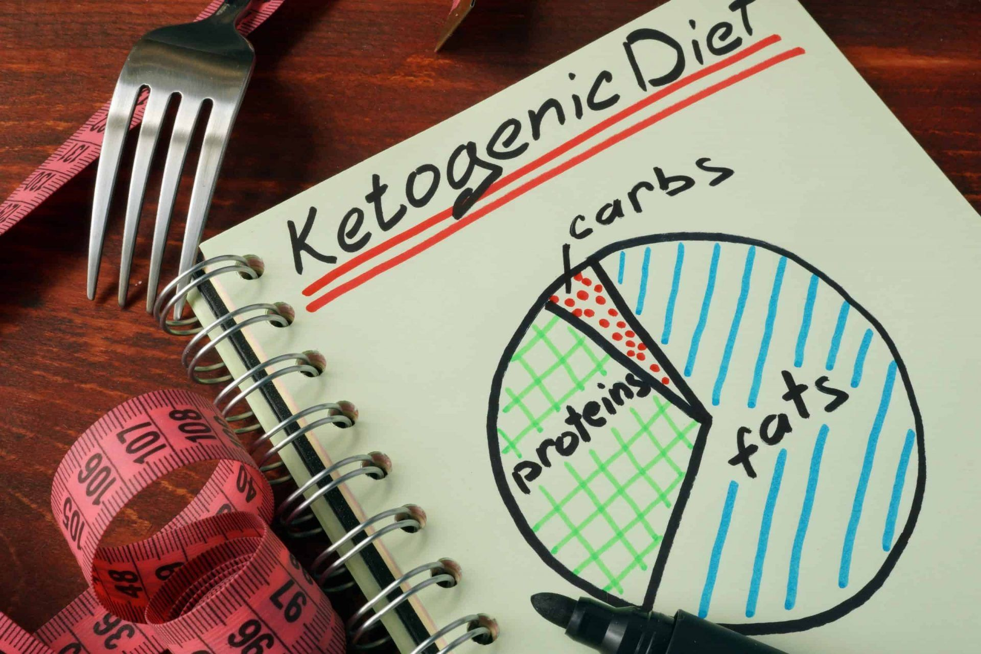 Image of a notebook with words Ketogenic Diet next to a fork and measuring tape